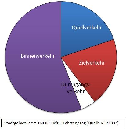 Ziele Stadt Leer Ostfriesland